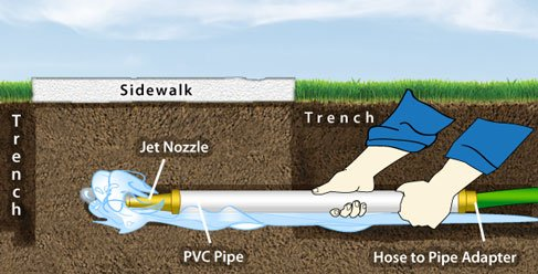 Irrigation Helps Amp Tutorials How To Dig Amp Run Pipe Under