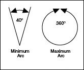Minimum Arc and Maximum Arc