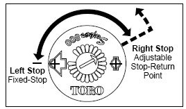 Toro Rotor Arc Adjustment
